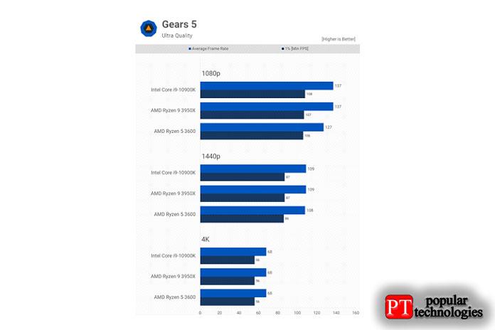 Наконец, унас есть результаты Gears5