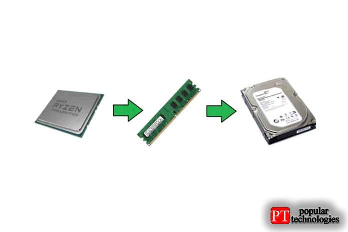 Однако, когда кэширование SSD настроено, оно находится между ОЗУ