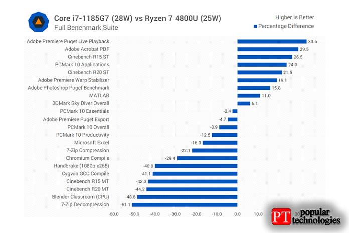 Пределы наименьшие— 28Вт, иувеличиваются впользу AMD