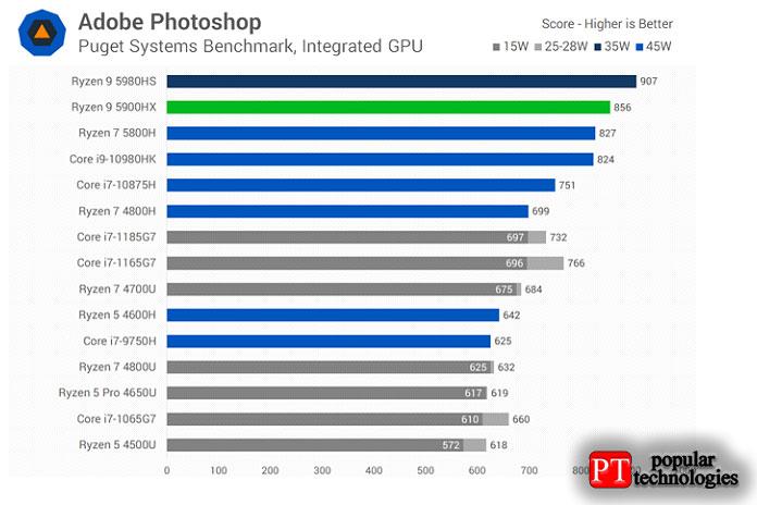 Производительность Adobe Photoshop близка кпроизводительности однопоточного режима