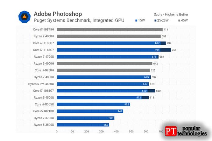 Производительность Adobe Photoshop была немного странной