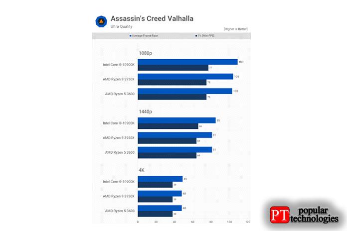 R5 3600 также хорошо показал себя вAssassin's Creed Valhalla