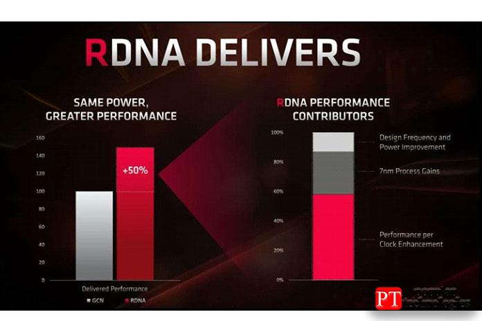 Radeon RX5700XT против GeForce RTX 2070