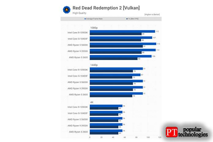 Red Dead Redemption 2— это игра, которая, помнению большинства