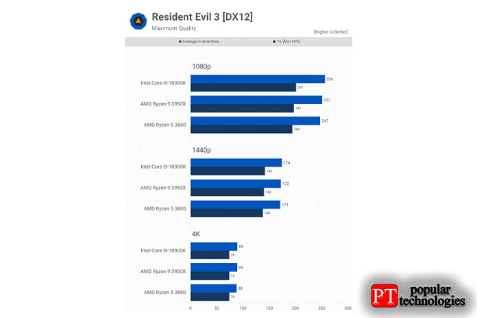 Resident Evil 3совсем нетребовательна кпроцессору