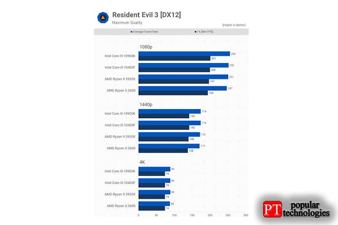 Resident Evil 3совсем незагружает процессор