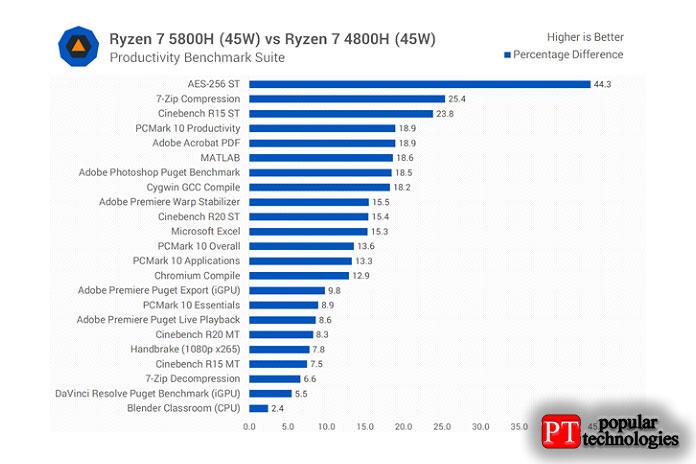 Ryzen 7 5800H демонстрирует скромное