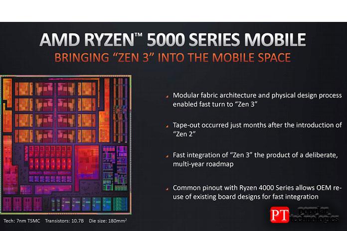 Ryzen 7 5800H имеет унифицированный 8-ядерный