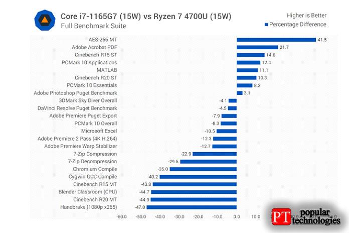 Сравнивая 1165G7с более часто используемым процессором2