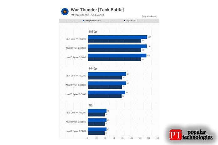 Тестирование спомощью War Thunder невыявило разницы