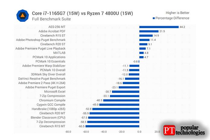 Тоже самое, если сравнивать 1165G7с флагманом AMD Ryzen 7 4800U