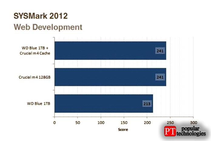 Точно также пакет веб-разработки значительно выигрывает как отчистого SSD