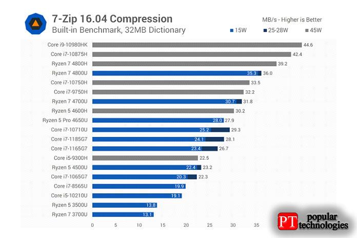 В7-Zip мывернулись кузким границам между 1185G7 и1165G7