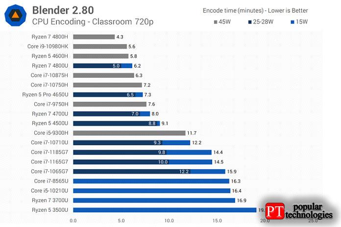 ВBlender две верхние части Core i7излинейки Intel Tiger Lake