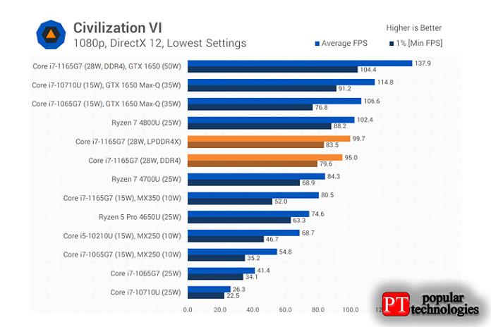 ВCivilization VI1165G7 может сравниться сRyzen 7 4700U2