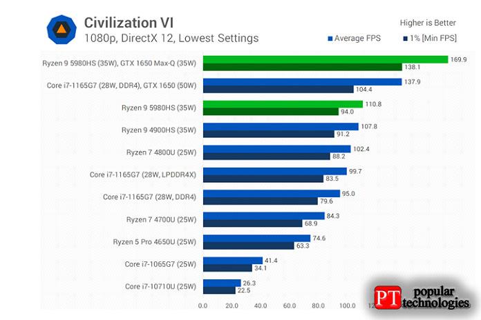 ВCivilization VI5980HS всего примерно на3% быстре