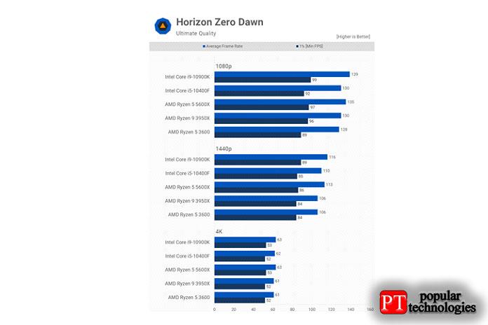 ВHorizon Zero Dawn тоже особо неначто смотреть