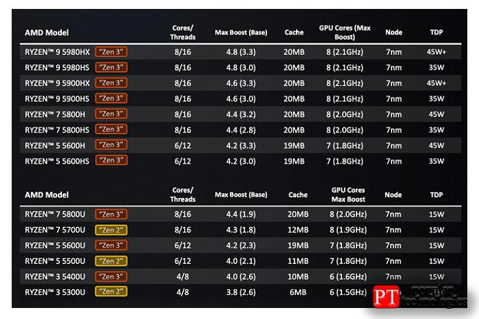 Вчастности, вмобильной линейке AMD также увеличила общий объем