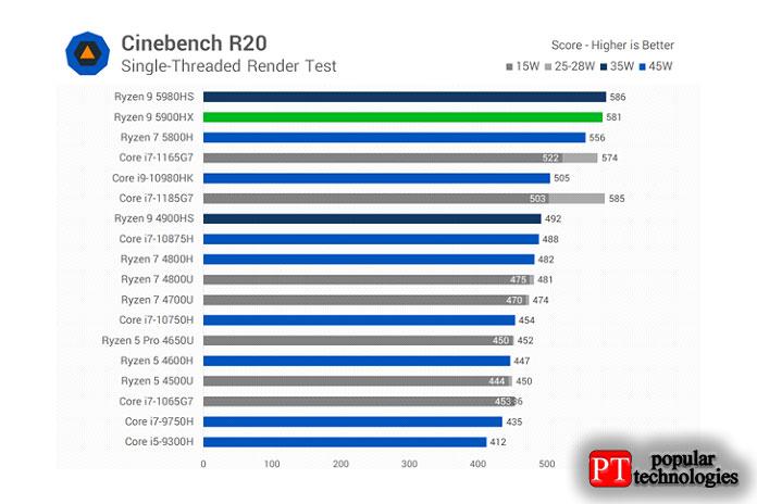 Воднопоточном тесте Cinebench R20 Ryzen 9 5900HX