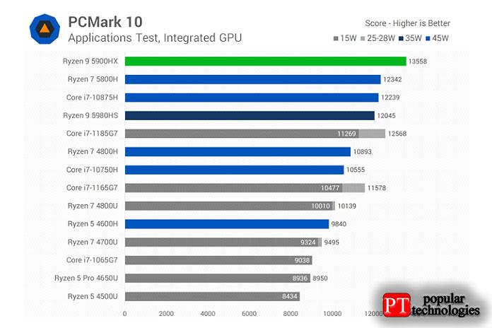 Втесте Essentials отPCMark10, который измеряет производительность базовых приложений