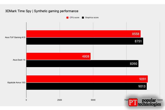 ASUS TUF Gaming A15 Игровая производительность