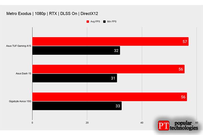 ASUS TUF Gaming A15 Игровая производительность7