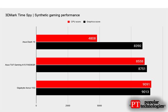 ASUS TUF Gaming Dash F15 Игровая производительность