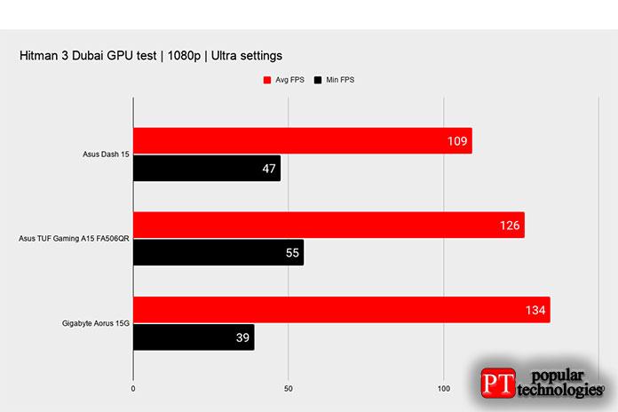ASUS TUF Gaming Dash F15 Игровая производительность3