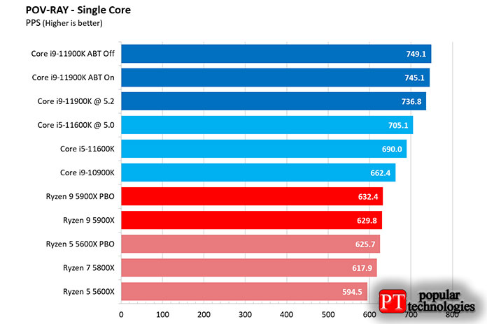 Core i9-11900K или Ryzen 9 5900X производительность приложений5