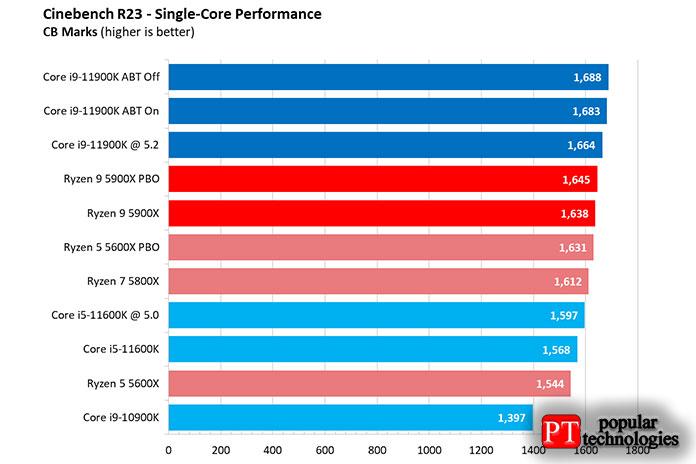 Core i9-11900K или Ryzen 9 5900X производительность приложений6