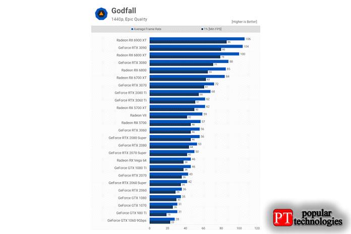 Godfall— это игра, спонсируемая AMD2
