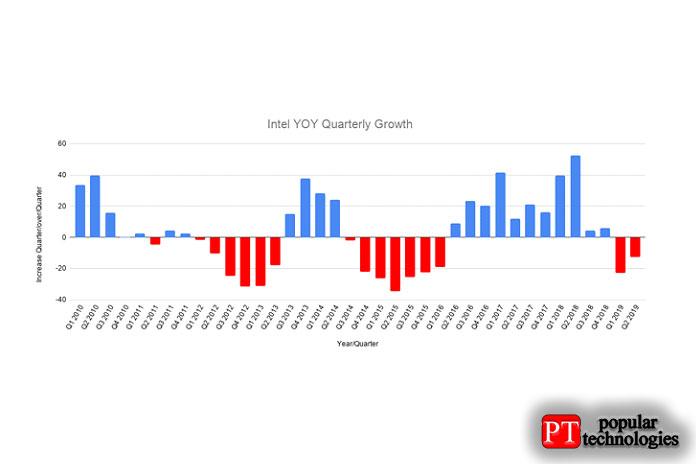 Годовой рост Intel предполагает, что в2019 году