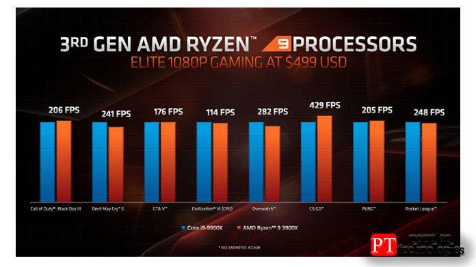 Икогда вырассматриваете многопоточную производительность чипов Ryzen