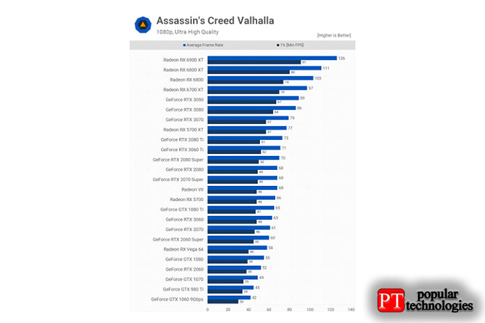 Как иожидалось, производительность Assassin's Creed Valhalla