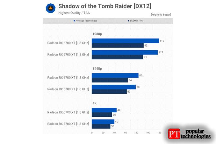 Мынаблюдаем подобное поведение вShadow ofthe Tomb Raider