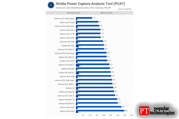 Онтакже на12% меньше мощности, чем 5700XT