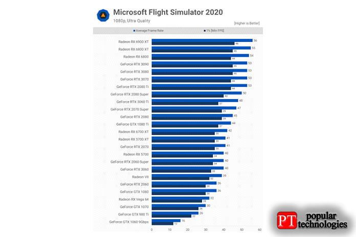 Переходя кMicrosoft Flight Simulator 2020