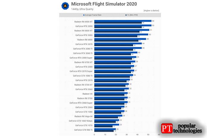 Переходя кMicrosoft Flight Simulator 20202