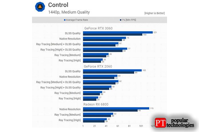 Прирост производительности, предлагаемый DLSS вContro