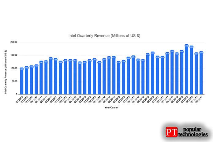Продажи Intel заэто время, казалось, непострадали