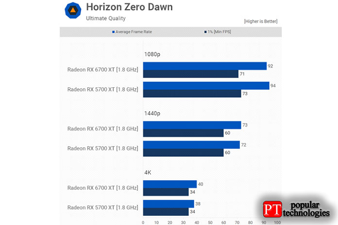 Производительность Horizon Zero Dawn