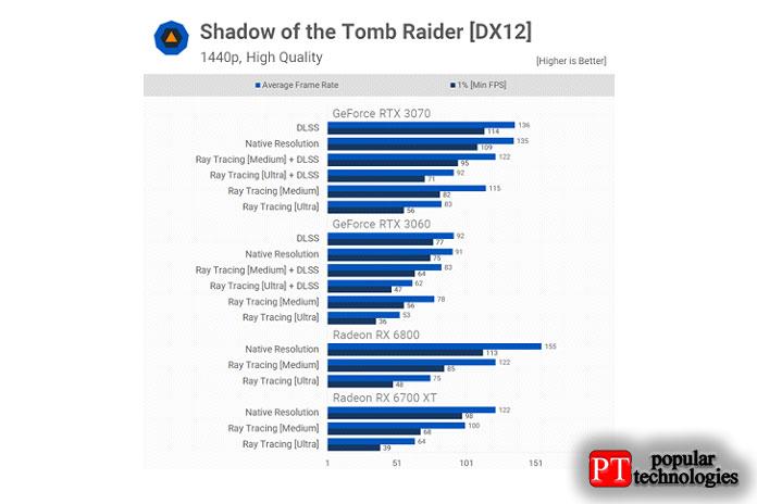 ПроизводительнПроизводительность трассировки лучей вShadow ofthe Tomb Raiderость трассировки лучей вShadow ofthe Tomb Raider