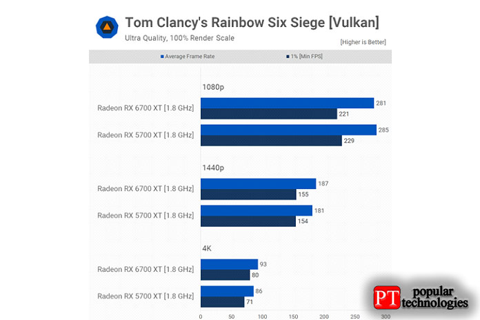 Результаты Rainbow Six Siege немного интереснее