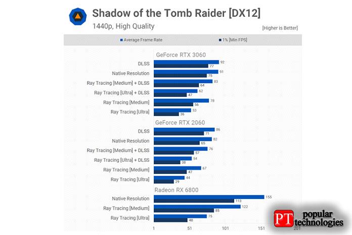 Shadow ofthe Tomb Raider использует только трассировку
