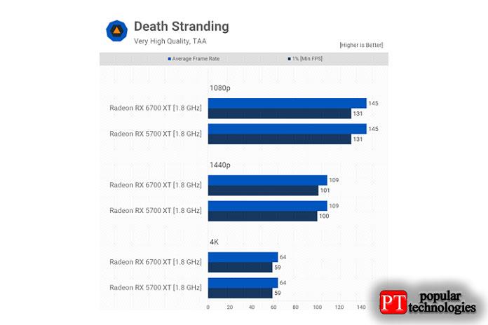 Тестирование спомощью Death Stranding