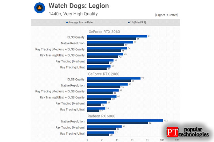 Watch Dogs Legion при разрешении 1440p RTX