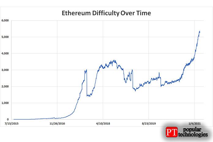 просто взгляд наценообразование Ethereum смомента его создания