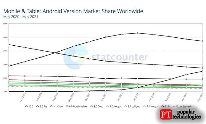 Фрагментация устройства Android
