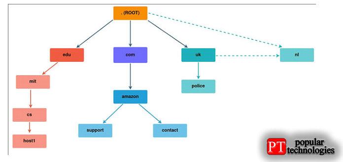 Иерархия DNS