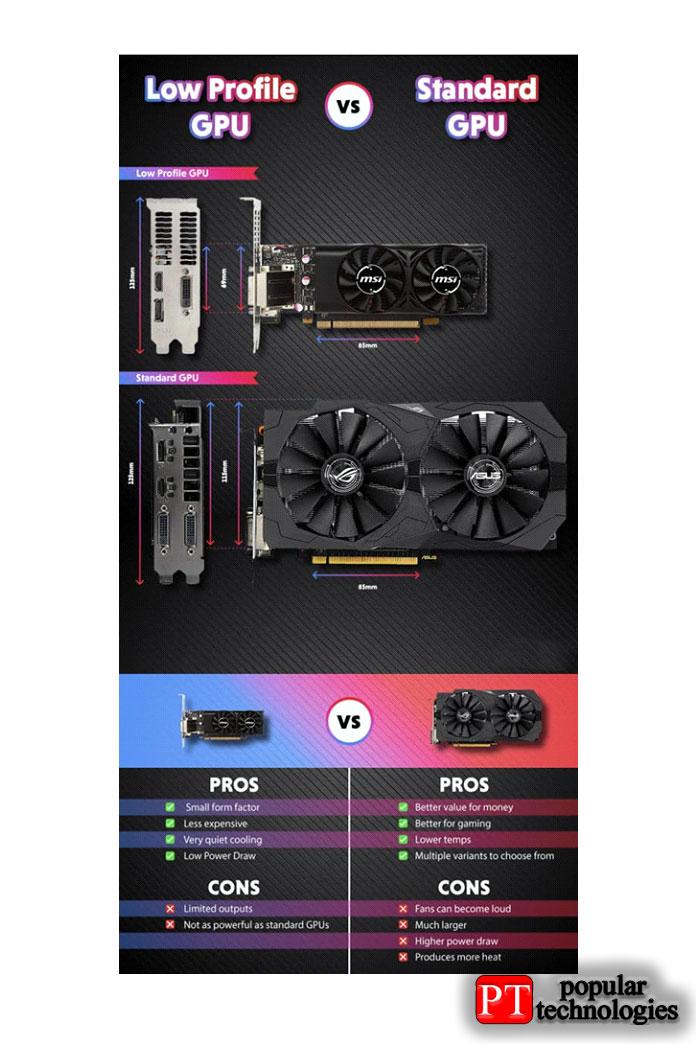 Низкопрофильный GPU или стандартный графический процессор